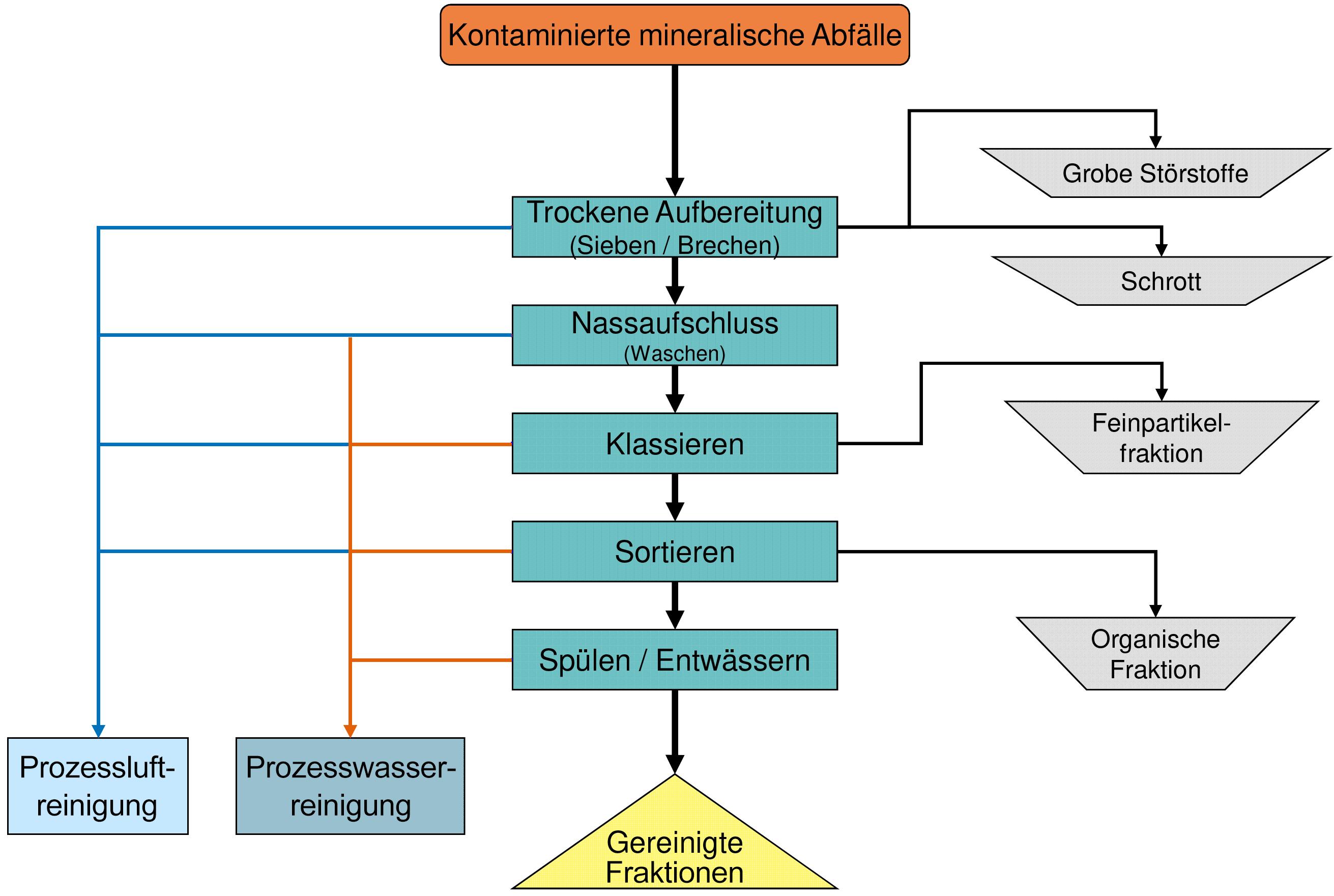 GBAVfliess-schema
